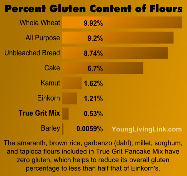 Einkorn Pancake Mix Gluten Chart