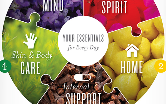 Infographic Everyday Oils For All Aspects Of Life