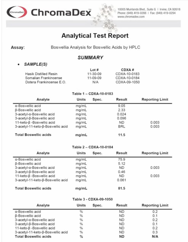 Analysis of Boswellic Acid Content in Young Living Frankincense