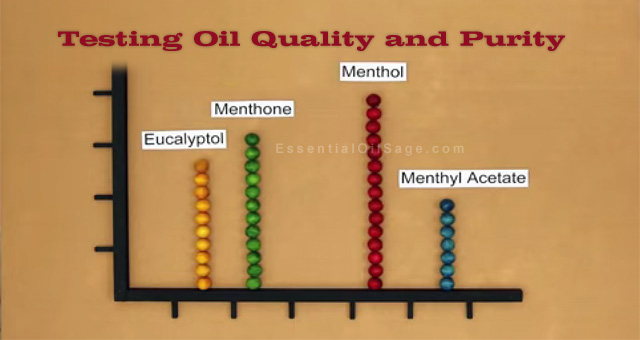 Testing Oil Quality and Purity